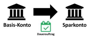 Das Zwei Konten Modell automatisieren